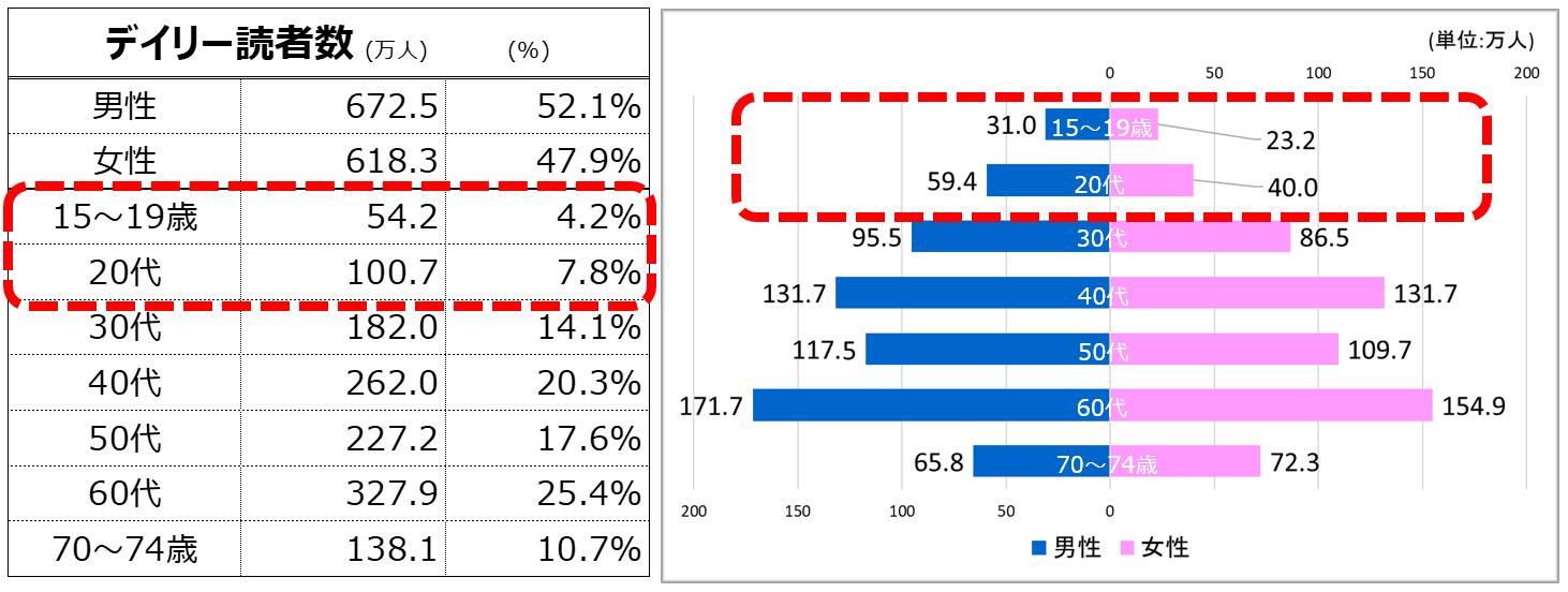 デイリー読者数」による読売新聞の読者像分析 | 調査結果 | 読売新聞 ...