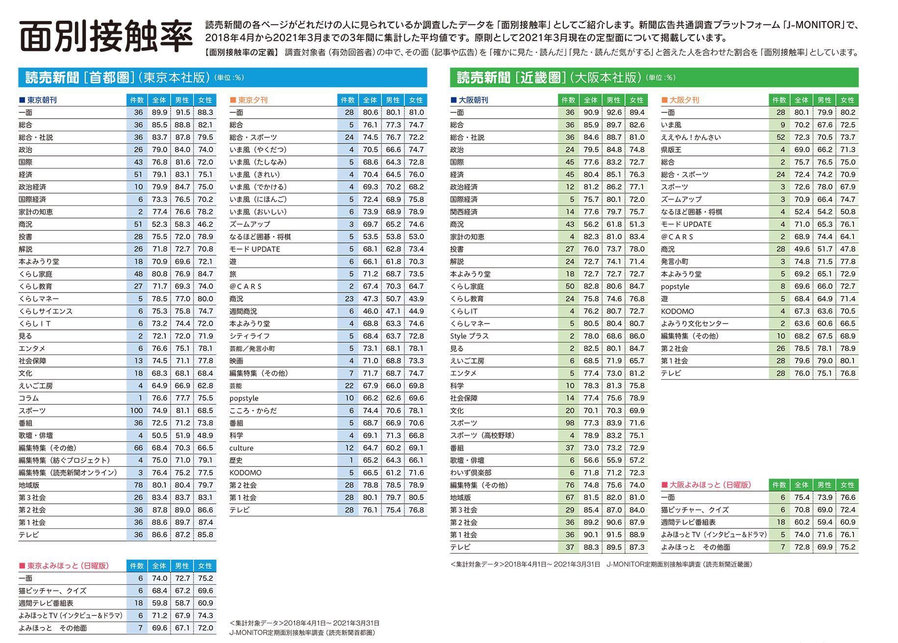読売 プレミアム 紙面 ダウンロード